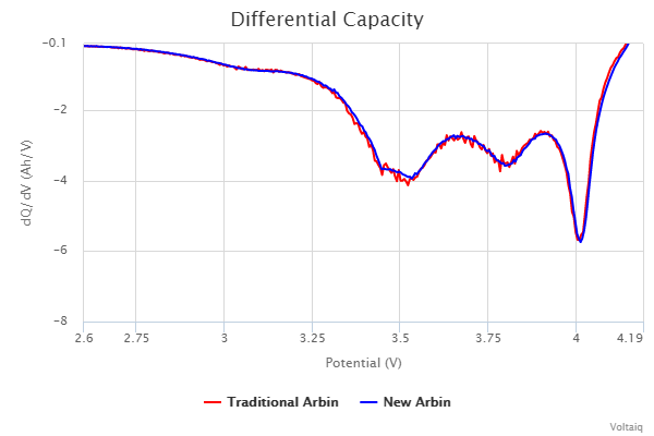 differential-capacity_old_vs_new.png