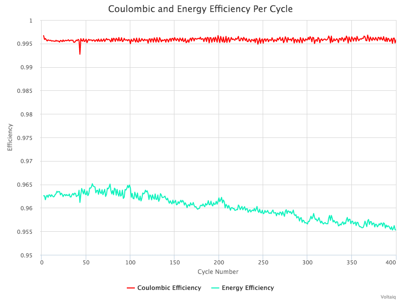 coulombic-and-energy-efficiency-per-cycle_1.png