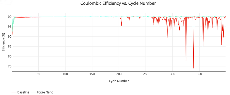 coulombic_efficiency_forge_nano