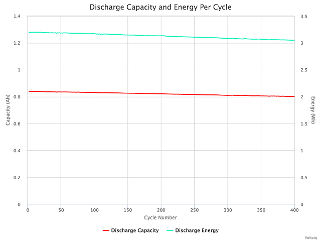 discharge-capacity-and-energy-per-cycle.png