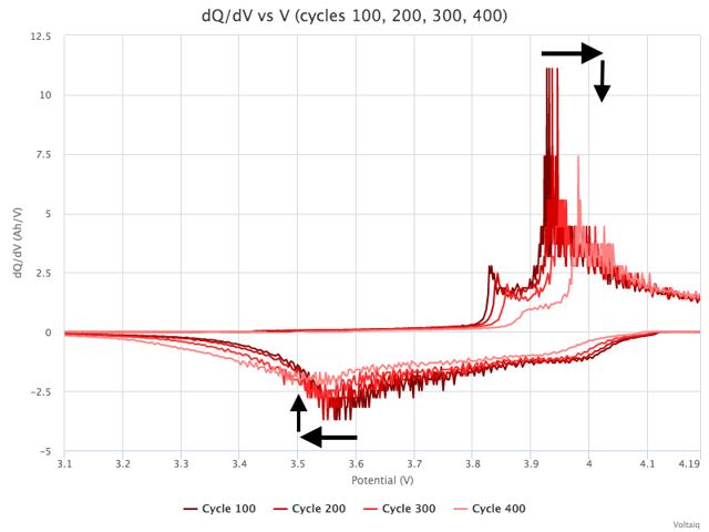 dq-dv-vs-v-cycles-100-200-300-400.png
